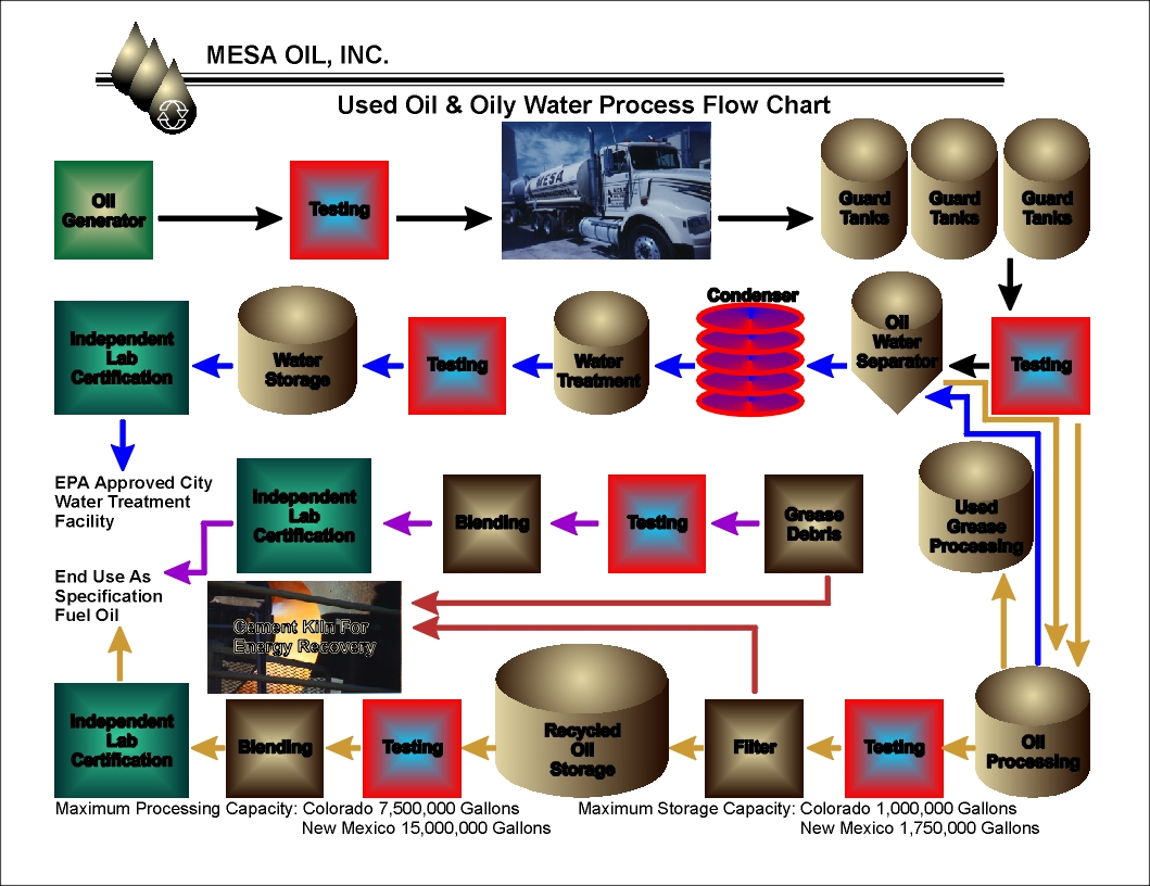 Used Oily Water Process Flow Chart